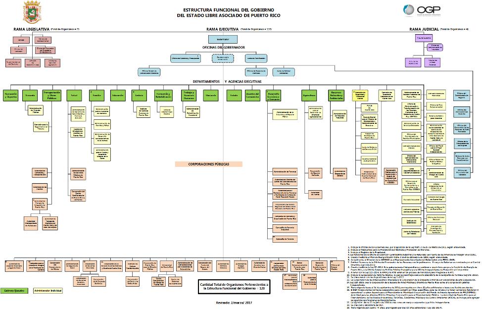 Organigrama del gobierno de puerto rico organigrama del for Intranet ministerio interior